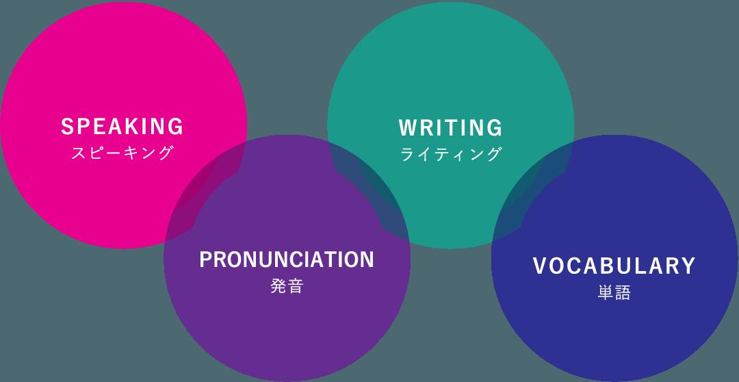 スピーキング、発音、ライティング、単語